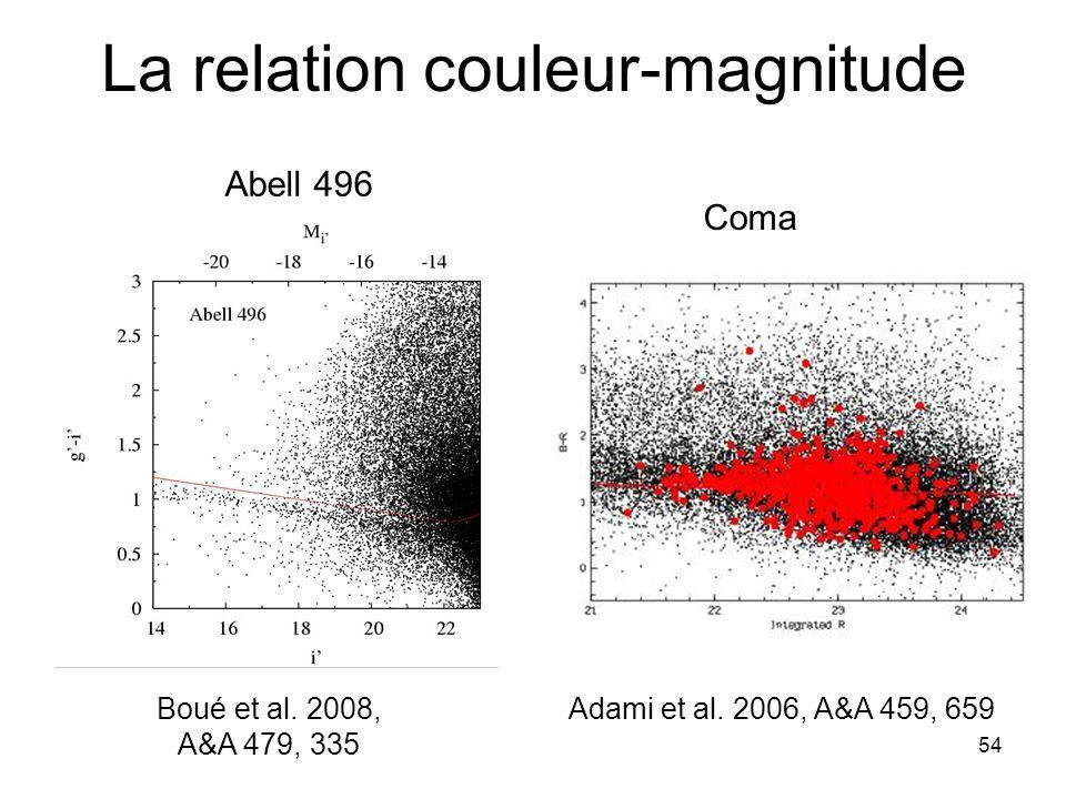 54 La relation couleur-magnitude Adami et al. 2006, A&A 459, 659Boué et al. 2008, A&A 479, 335 Coma Abell 496