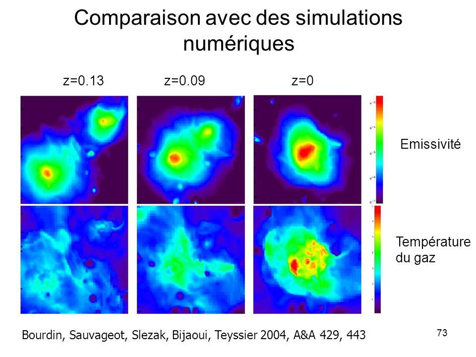 73 Comparaison avec des simulations numériques Bourdin, Sauvageot, Slezak, Bijaoui, Teyssier 2004, A&A 429, 443 Emissivité Température du gaz z=0z=0.0