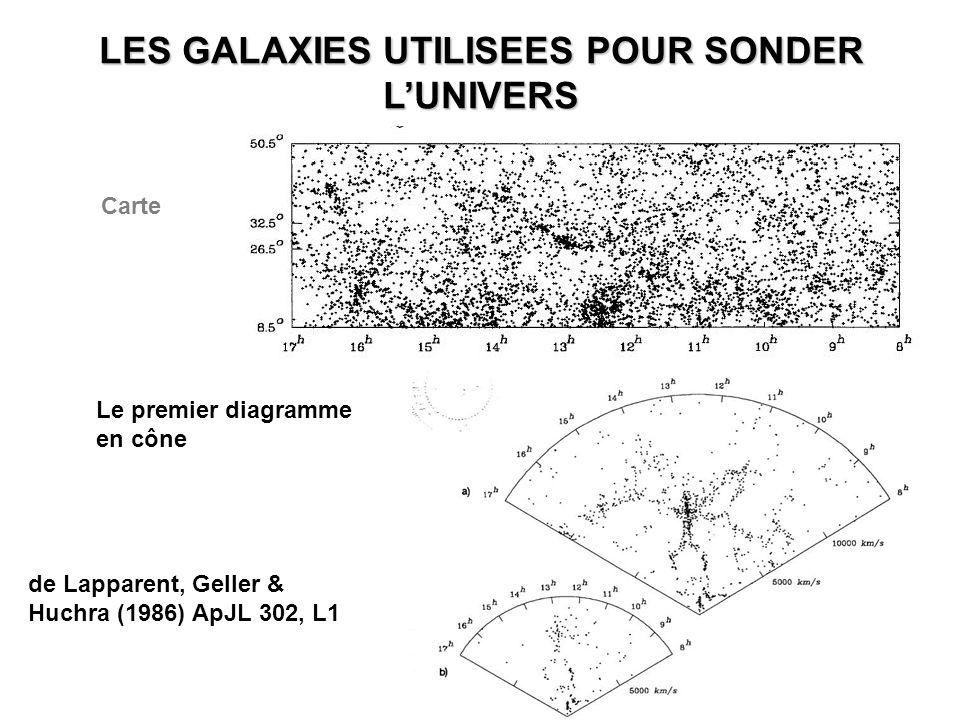 9 LES GALAXIES UTILISEES POUR SONDER L'UNIVERS de Lapparent, Geller & Huchra (1986) ApJL 302, L1 Le premier diagramme en cône Carte