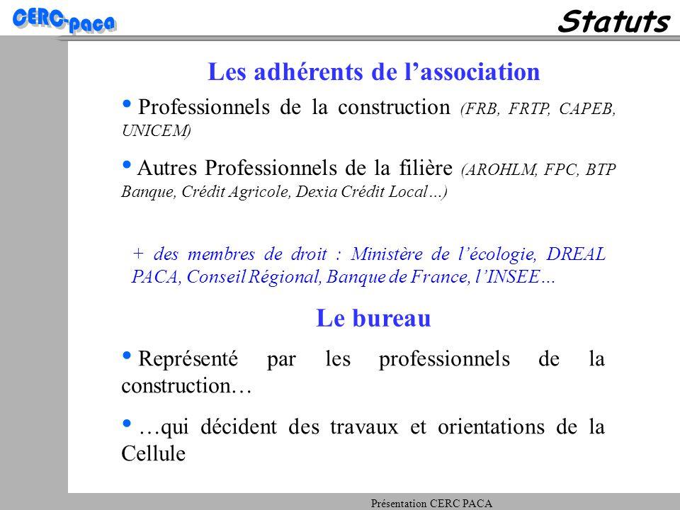 Statuts Les adhérents de l'association Représenté par les professionnels de la construction… …qui décident des travaux et orientations de la Cellule Le bureau Professionnels de la construction (FRB, FRTP, CAPEB, UNICEM) Autres Professionnels de la filière (AROHLM, FPC, BTP Banque, Crédit Agricole, Dexia Crédit Local…) + des membres de droit : Ministère de l'écologie, DREAL PACA, Conseil Régional, Banque de France, l'INSEE…