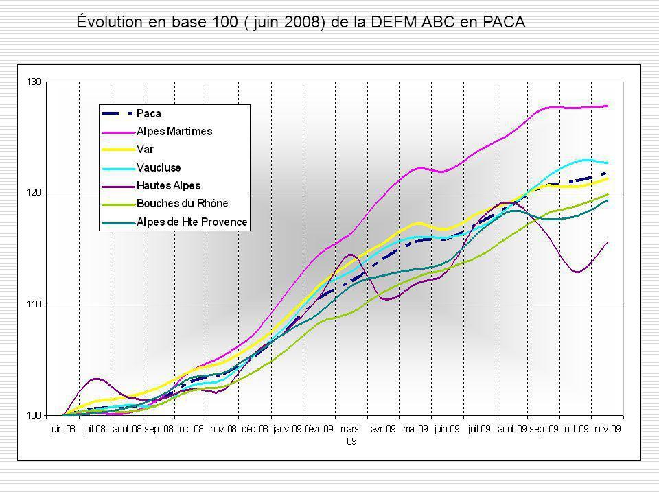 Évolution en base 100 ( juin 2008) de la DEFM ABC en PACA