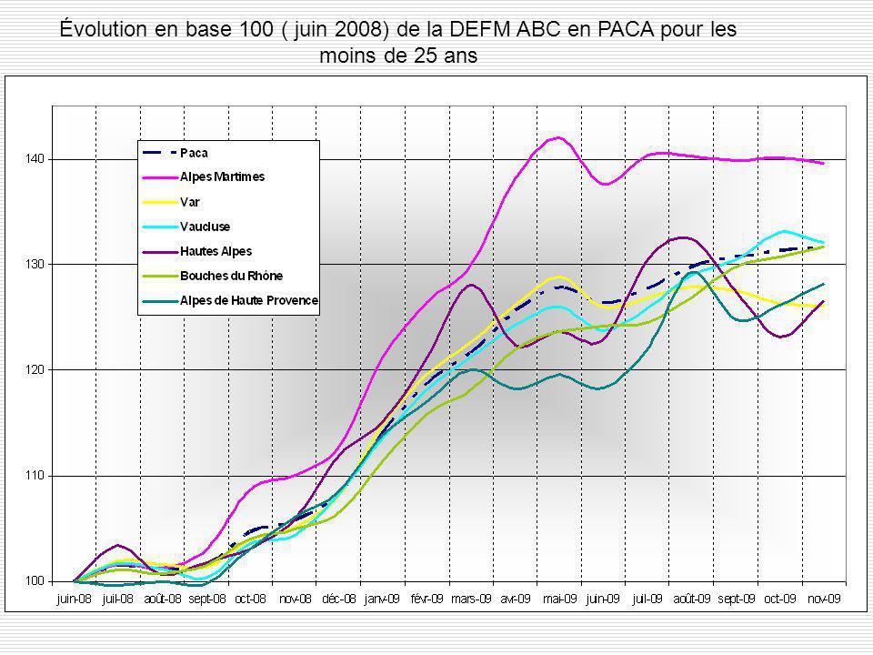Évolution en base 100 ( juin 2008) de la DEFM ABC en PACA pour les moins de 25 ans