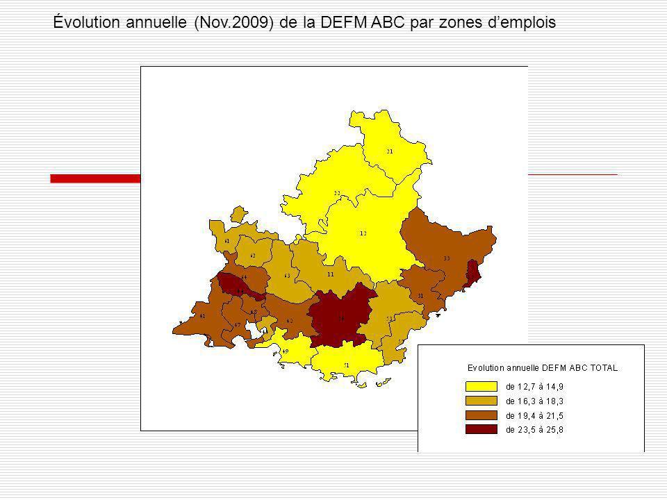 Évolution annuelle (Nov.2009) de la DEFM ABC par zones d'emplois