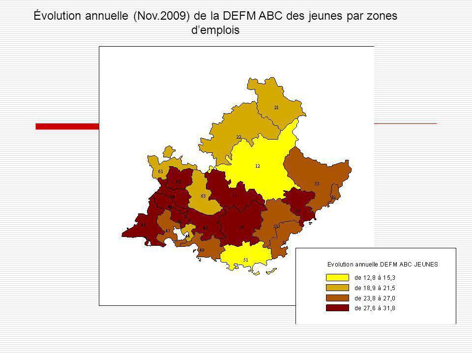 Évolution annuelle (Nov.2009) de la DEFM ABC des jeunes par zones d'emplois
