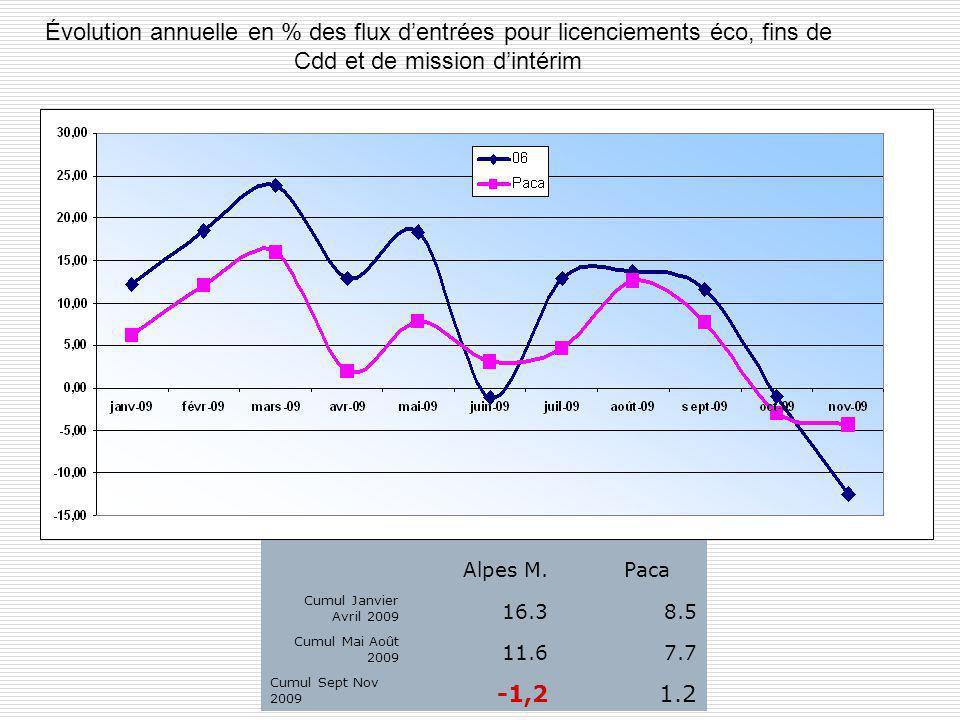 Évolution annuelle en % des flux d'entrées pour licenciements éco, fins de Cdd et de mission d'intérim Alpes M.