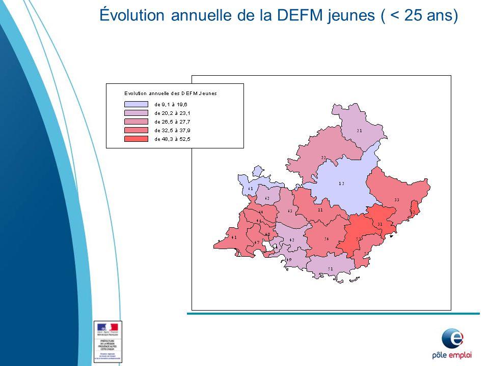 Évolution annuelle de la DEFM jeunes ( < 25 ans)