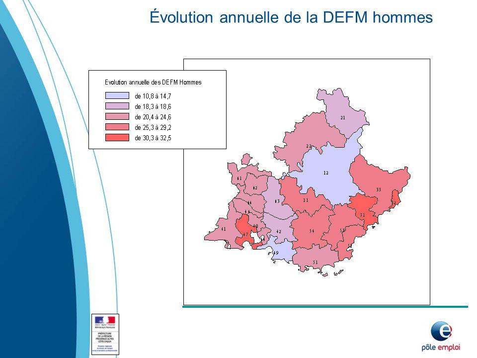 Évolution annuelle de la DEFM hommes