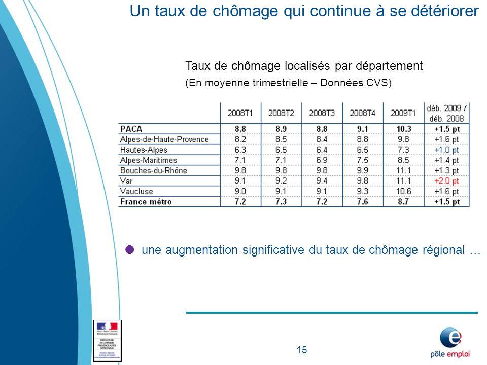 15 Un taux de chômage qui continue à se détériorer Taux de chômage localisés par département (En moyenne trimestrielle – Données CVS)  une augmentation significative du taux de chômage régional …