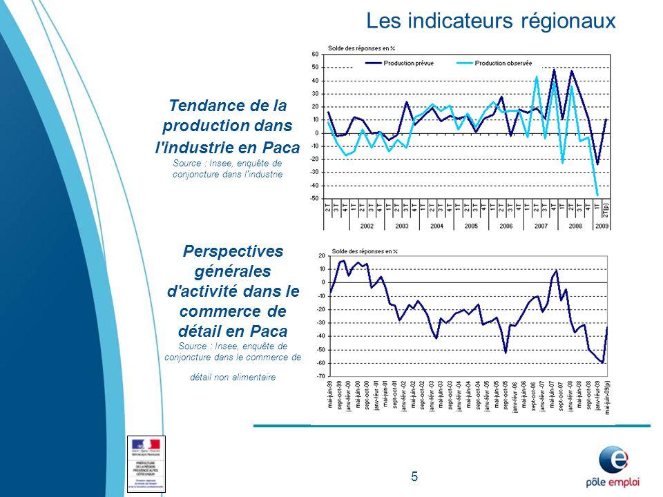 Activité prévue dans les entreprises du bâtiment Source INSEE, enquête mensuelle du bâtiment Mises en chantier de logements ordinaires en Paca indice base 100 en avril 1998.