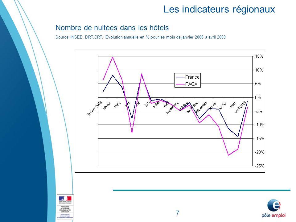 7 Nombre de nuitées dans les hôtels Source: INSEE, DRT,CRT.