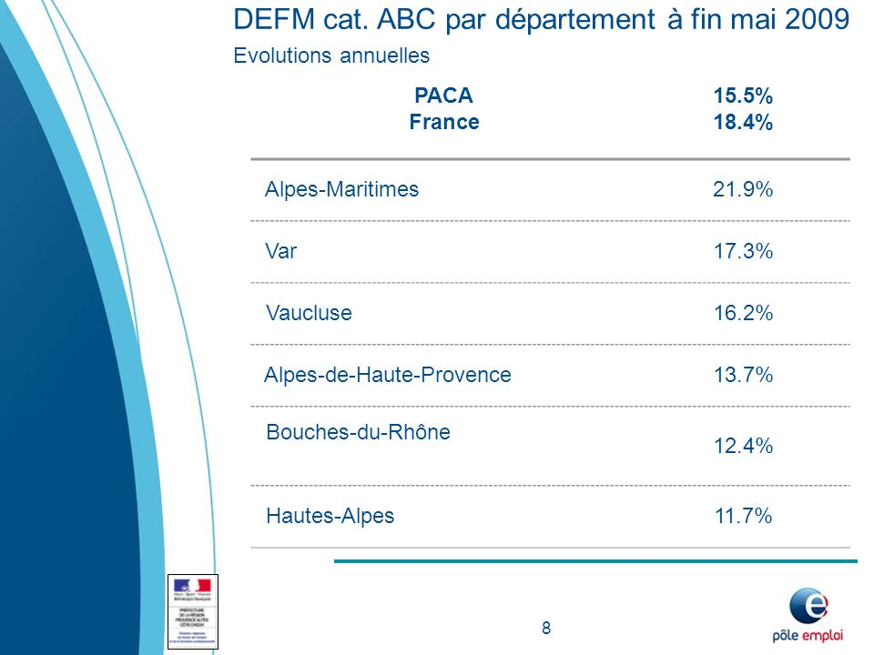 DEFM cat. ABC par département à fin mai 2009 Evolutions annuelles 8 PACA France 15.5% 18.4% Alpes-Maritimes21.9% Var17.3% Vaucluse16.2% Alpes-de-Haute