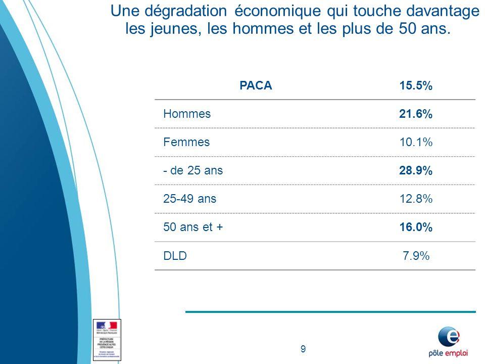 9 PACA15.5% Hommes21.6% Femmes10.1% - de 25 ans28.9% 25-49 ans12.8% 50 ans et +16.0% DLD7.9% Une dégradation économique qui touche davantage les jeunes, les hommes et les plus de 50 ans.