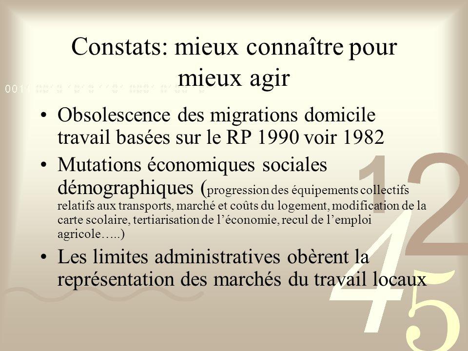 Constats: mieux connaître pour mieux agir Obsolescence des migrations domicile travail basées sur le RP 1990 voir 1982 Mutations économiques sociales