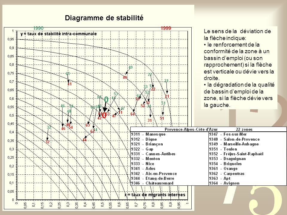 Diagramme de stabilité Le sens de la déviation de la flèche indique: le renforcement de la conformité de la zone à un bassin d'emploi (ou son rapprochement) si la flèche est verticale ou dévie vers la droite.
