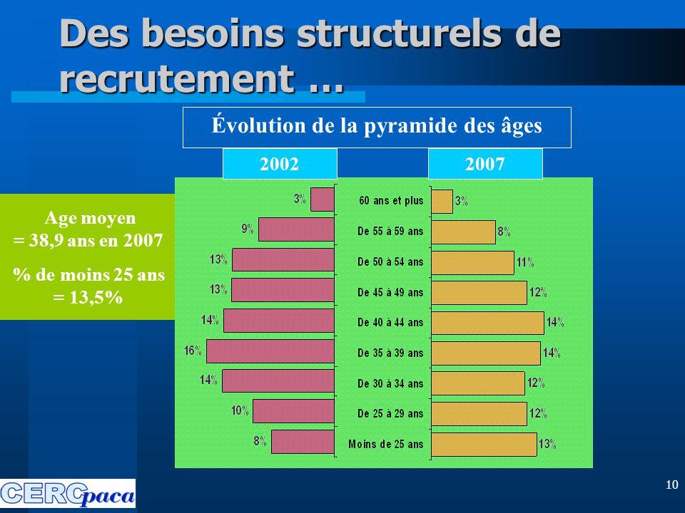 10 Des besoins structurels de recrutement … Age moyen = 38,9 ans en 2007 % de moins 25 ans = 13,5% 2007 Évolution de la pyramide des âges 2002