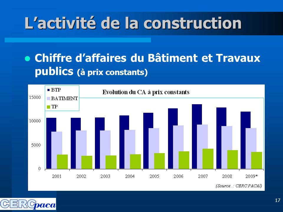 17 L'activité de la construction Chiffre d'affaires du Bâtiment et Travaux publics (à prix constants)