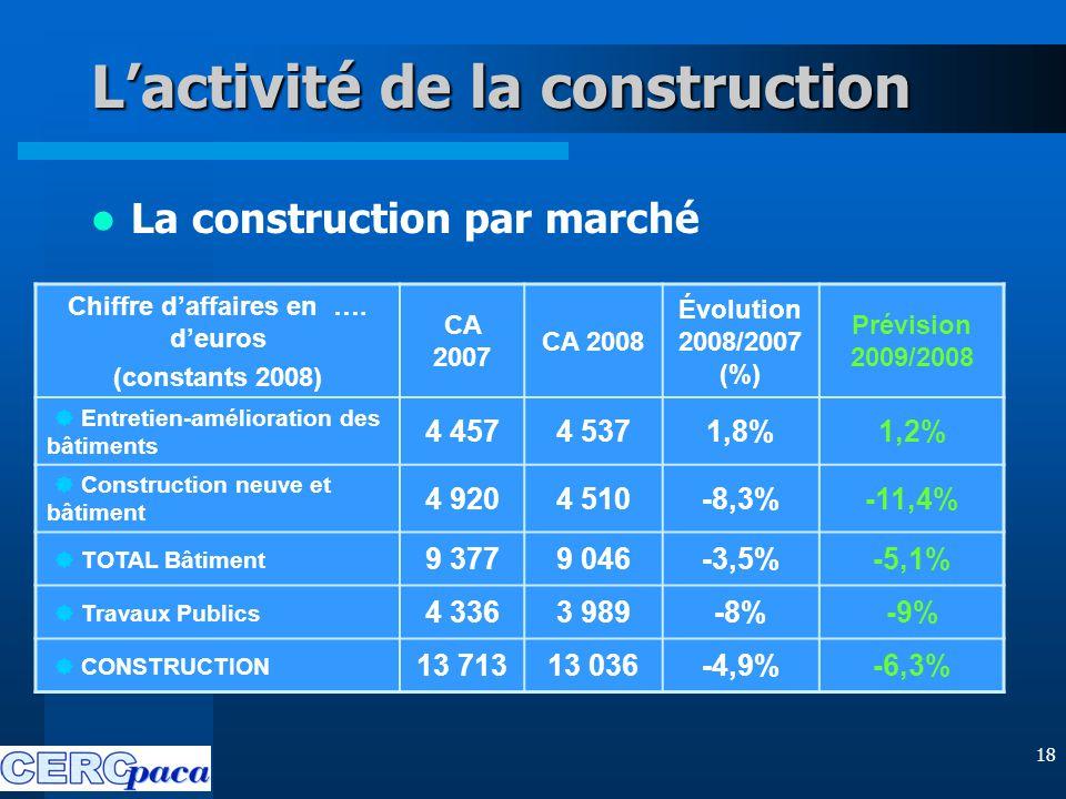 18 L'activité de la construction La construction par marché Chiffre d'affaires en ….