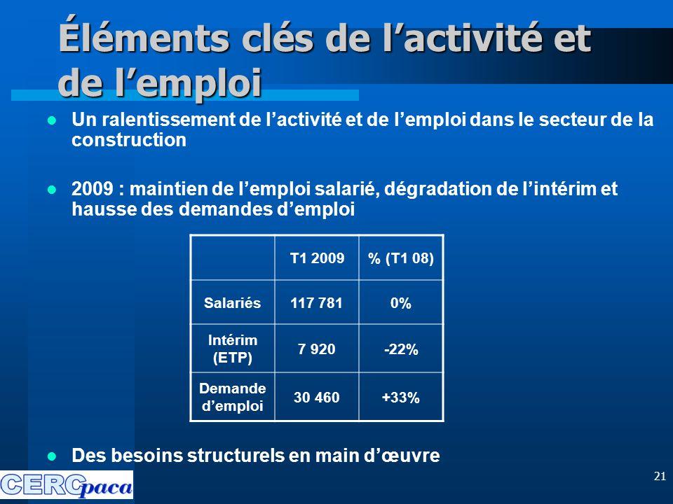 21 Éléments clés de l'activité et de l'emploi Un ralentissement de l'activité et de l'emploi dans le secteur de la construction 2009 : maintien de l'emploi salarié, dégradation de l'intérim et hausse des demandes d'emploi Des besoins structurels en main d'œuvre T1 2009% (T1 08) Salariés117 7810% Intérim (ETP) 7 920-22% Demande d'emploi 30 460+33%