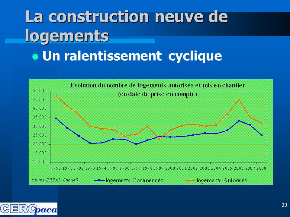 23 La construction neuve de logements Un ralentissement cyclique