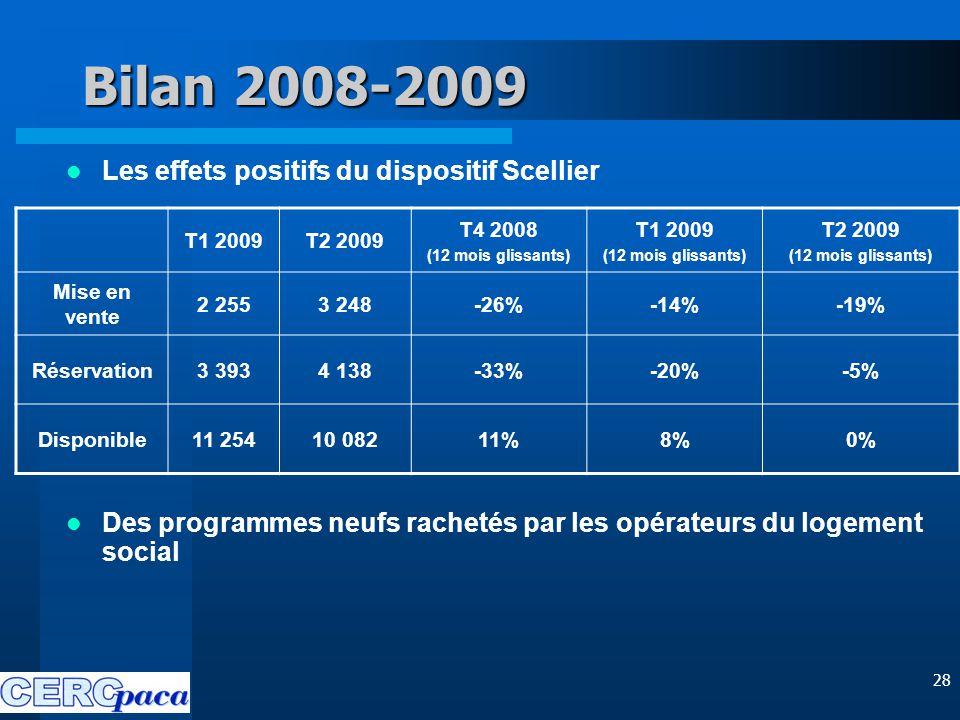 28 Bilan 2008-2009 Les effets positifs du dispositif Scellier Des programmes neufs rachetés par les opérateurs du logement social T1 2009T2 2009 T4 2008 (12 mois glissants) T1 2009 (12 mois glissants) T2 2009 (12 mois glissants) Mise en vente 2 2553 248-26%-14%-19% Réservation3 3934 138-33%-20%-5% Disponible11 25410 08211%8%0%