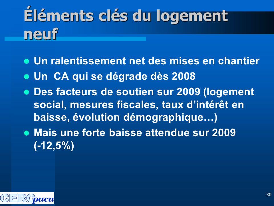 30 Éléments clés du logement neuf Un ralentissement net des mises en chantier Un CA qui se dégrade dès 2008 Des facteurs de soutien sur 2009 (logement social, mesures fiscales, taux d'intérêt en baisse, évolution démographique…) Mais une forte baisse attendue sur 2009 (-12,5%)