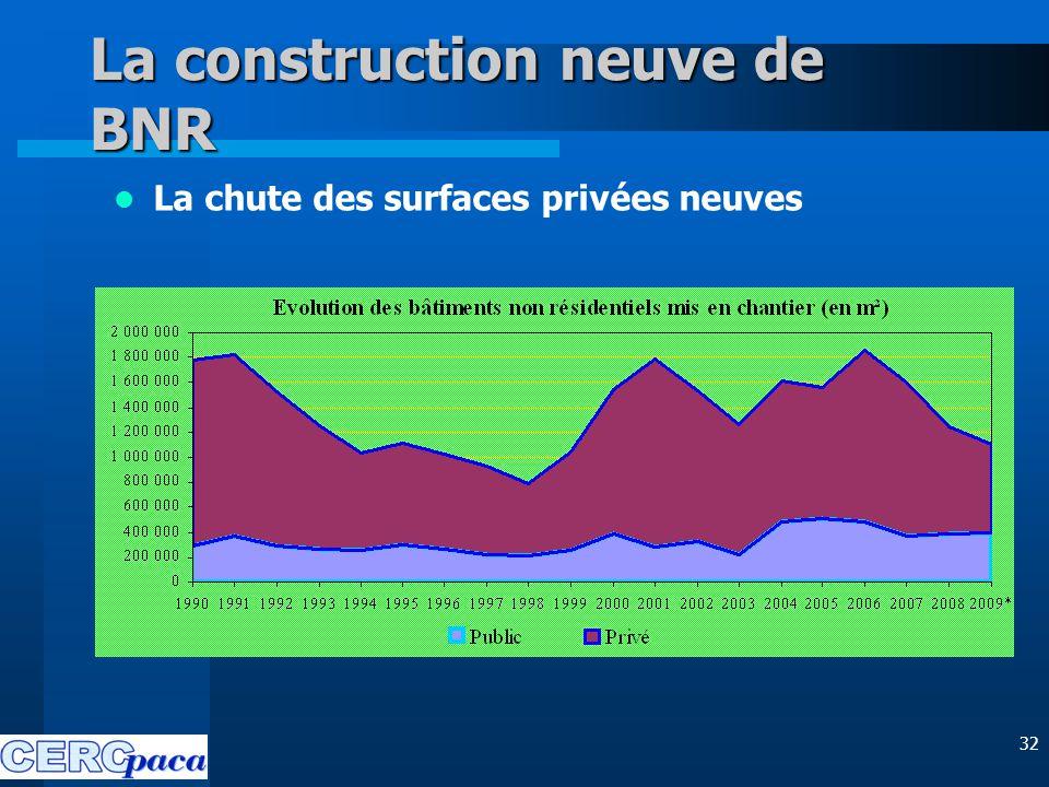 32 La construction neuve de BNR La chute des surfaces privées neuves