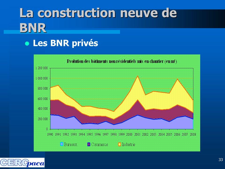 33 La construction neuve de BNR Les BNR privés