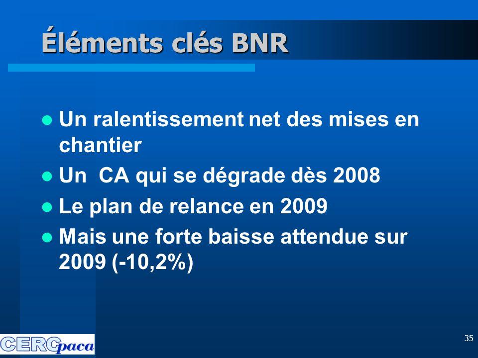 35 Éléments clés BNR Un ralentissement net des mises en chantier Un CA qui se dégrade dès 2008 Le plan de relance en 2009 Mais une forte baisse attendue sur 2009 (-10,2%)