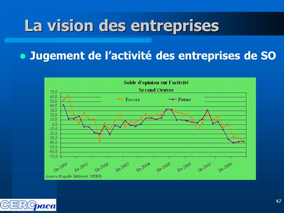 47 La vision des entreprises Jugement de l'activité des entreprises de SO