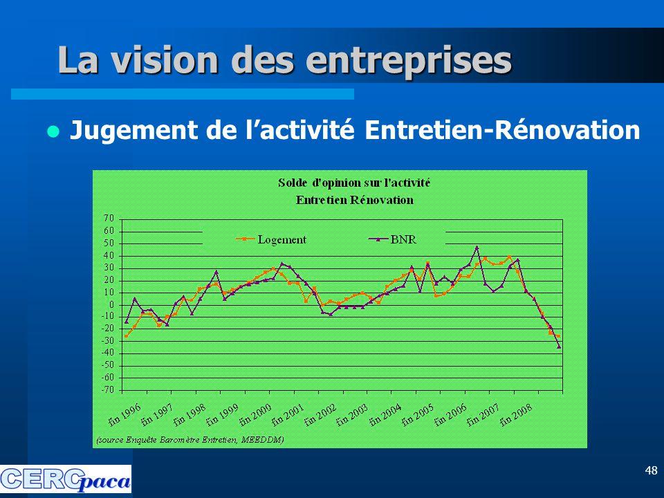 48 La vision des entreprises Jugement de l'activité Entretien-Rénovation