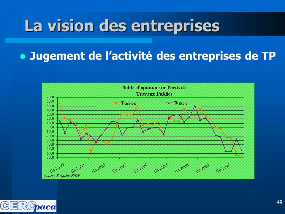 49 La vision des entreprises Jugement de l'activité des entreprises de TP