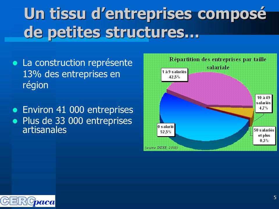 5 Un tissu d'entreprises composé de petites structures… La construction représente 13% des entreprises en région Environ 41 000 entreprises Plus de 33 000 entreprises artisanales