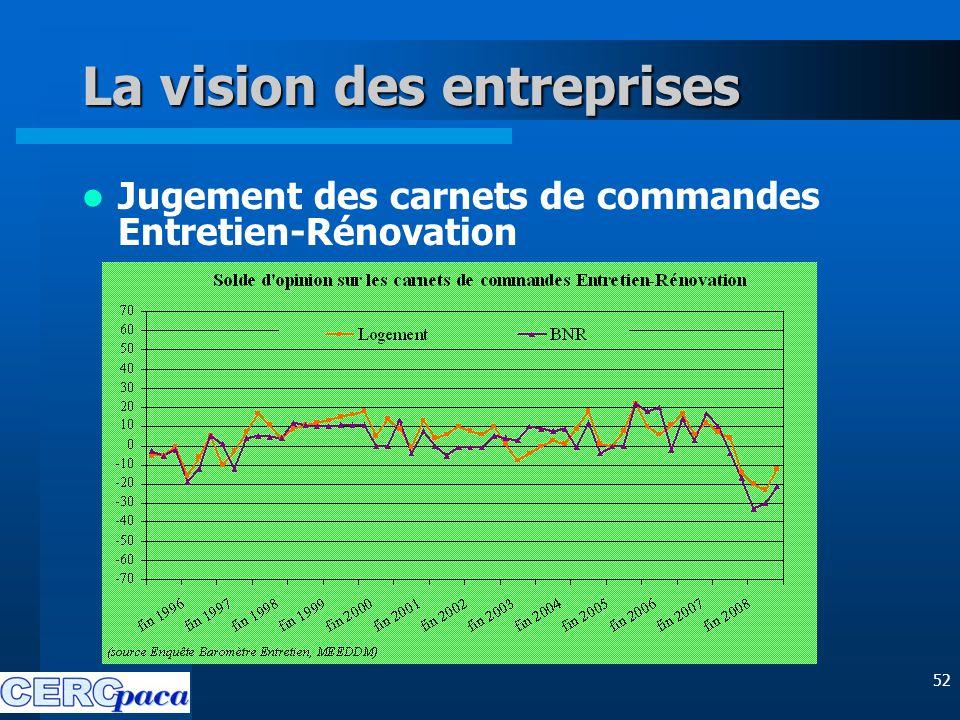 52 La vision des entreprises Jugement des carnets de commandes Entretien-Rénovation