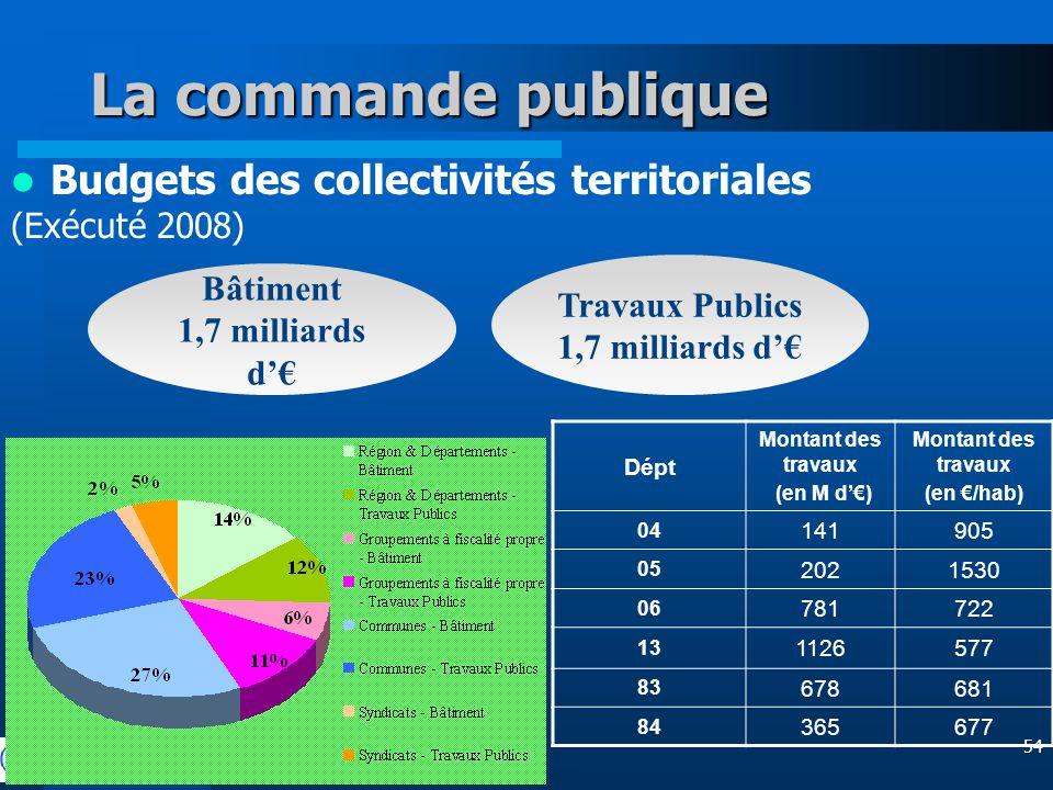 54 La commande publique Budgets des collectivités territoriales (Exécuté 2008) Bâtiment 1,7 milliards d'€ Travaux Publics 1,7 milliards d'€ Dépt Montant des travaux (en M d'€) Montant des travaux (en €/hab) 04 141905 05 2021530 06 781722 13 1126577 83 678681 84 365677