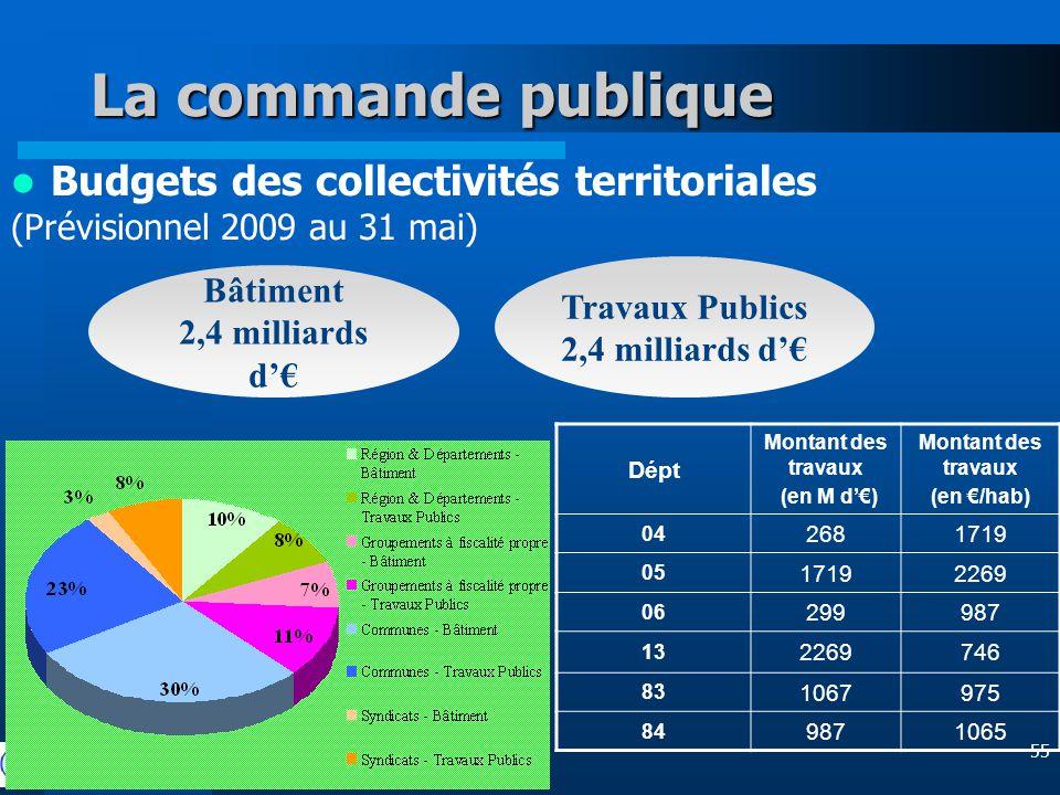 55 La commande publique Budgets des collectivités territoriales (Prévisionnel 2009 au 31 mai) Bâtiment 2,4 milliards d'€ Travaux Publics 2,4 milliards d'€ Dépt Montant des travaux (en M d'€) Montant des travaux (en €/hab) 04 2681719 05 17192269 06 299987 13 2269746 83 1067975 84 9871065