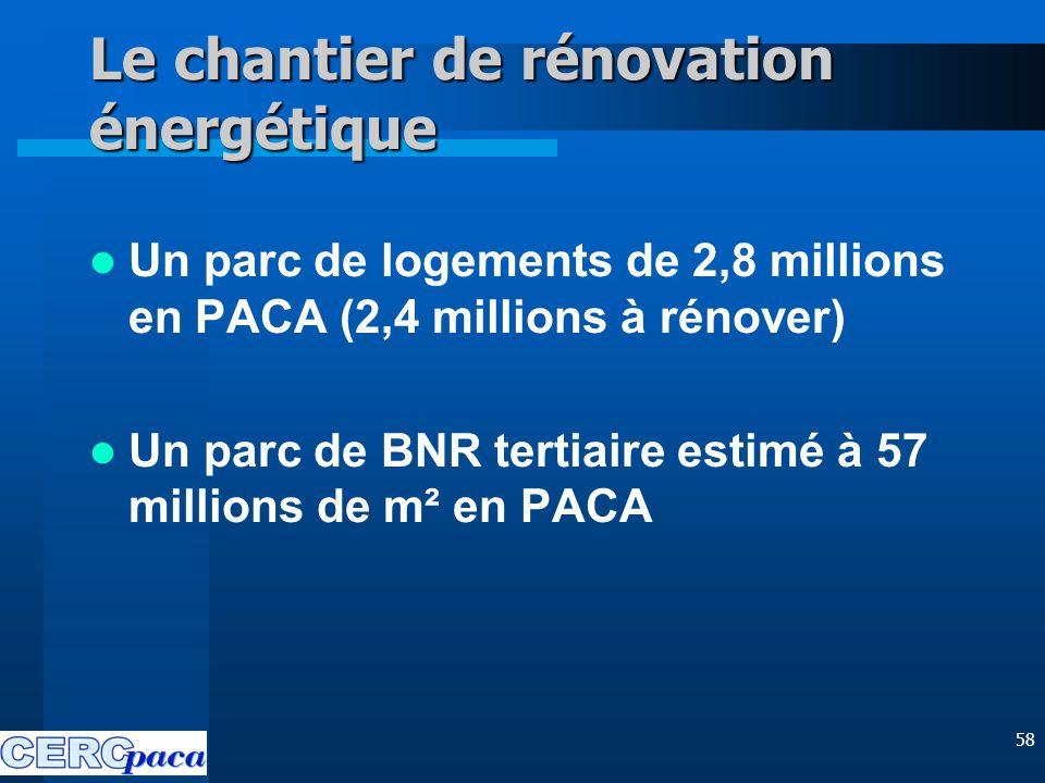 58 Le chantier de rénovation énergétique Un parc de logements de 2,8 millions en PACA (2,4 millions à rénover) Un parc de BNR tertiaire estimé à 57 millions de m² en PACA