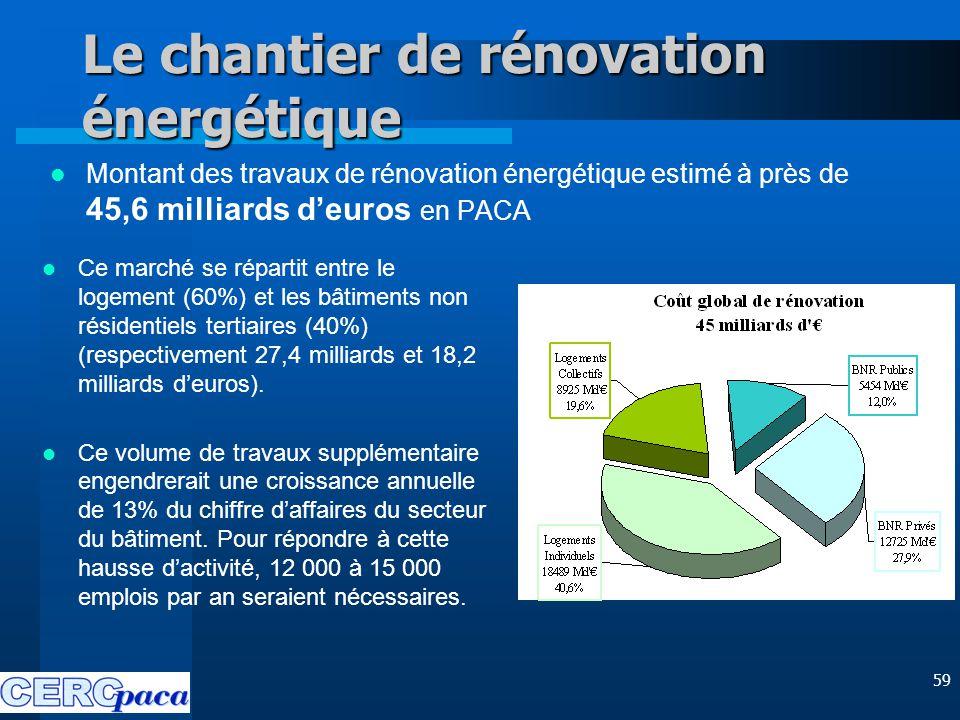 59 Le chantier de rénovation énergétique Montant des travaux de rénovation énergétique estimé à près de 45,6 milliards d'euros en PACA Ce marché se répartit entre le logement (60%) et les bâtiments non résidentiels tertiaires (40%) (respectivement 27,4 milliards et 18,2 milliards d'euros).