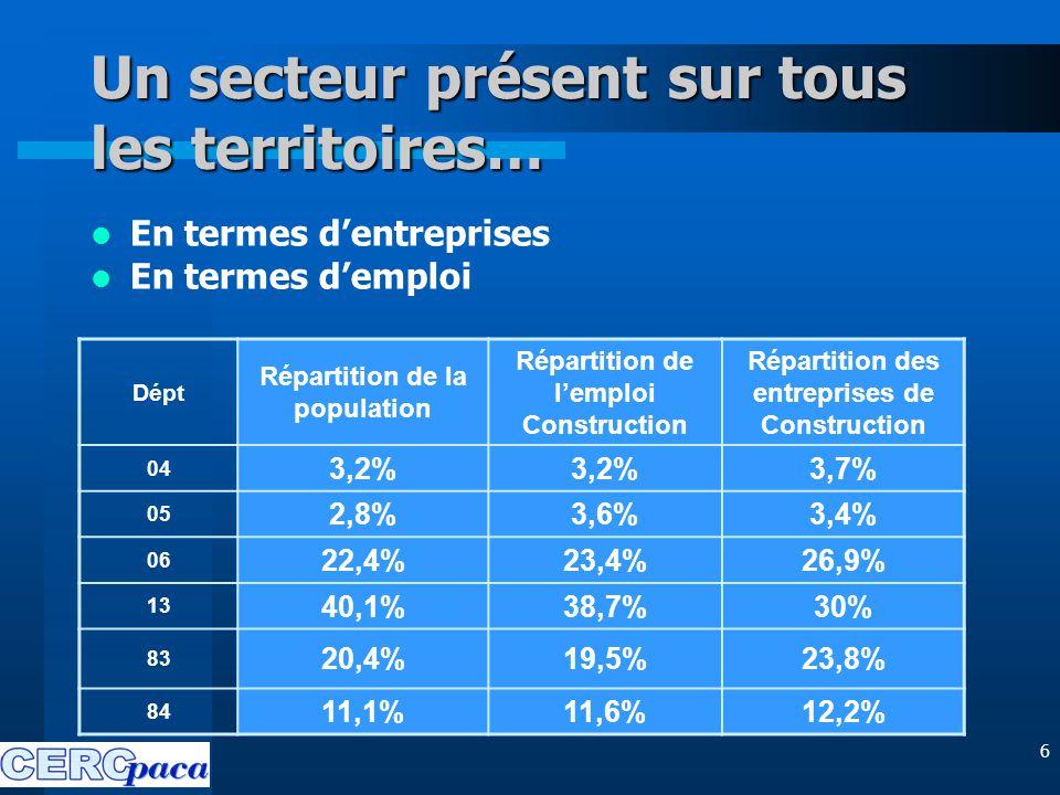 6 Un secteur présent sur tous les territoires… En termes d'entreprises En termes d'emploi Dépt Répartition de la population Répartition de l'emploi Construction Répartition des entreprises de Construction 04 3,2% 3,7% 05 2,8%3,6%3,4% 06 22,4%23,4%26,9% 13 40,1%38,7%30% 83 20,4%19,5%23,8% 84 11,1%11,6%12,2%