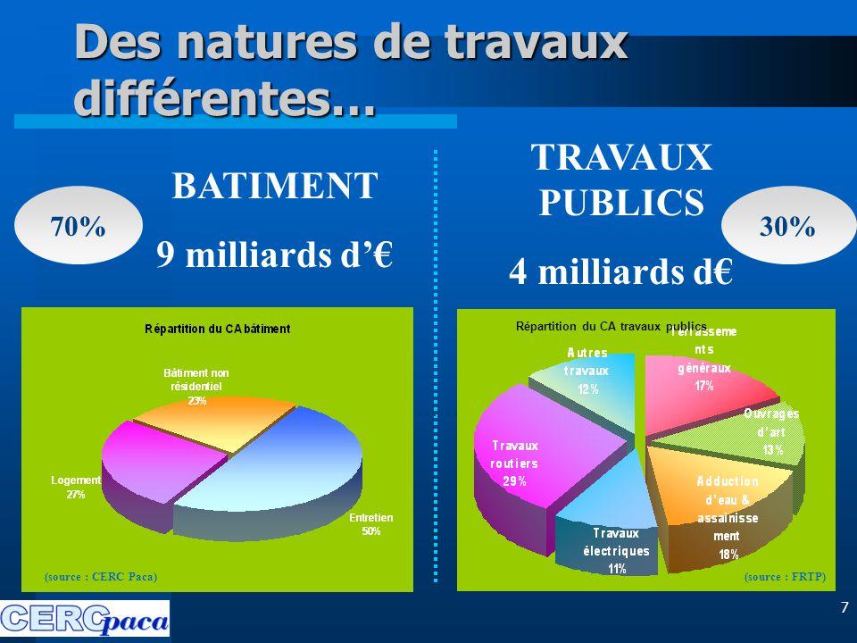 8 TRAVAUX PUBLICS 4 milliards d€ BATIMENT 9 milliards d'€ Une clientèle particulière… Une clientèle publique à 40% environ 30% 70% Une clientèle publique à 70% environ
