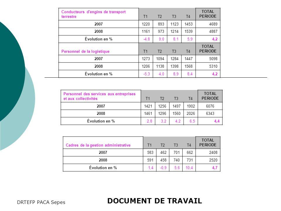 DRTEFP PACA Sepes Personnel des services aux entreprises et aux collectivitésT1T2T3T4 TOTAL PERIODE 200714211256149719026076 200814611296156020266343