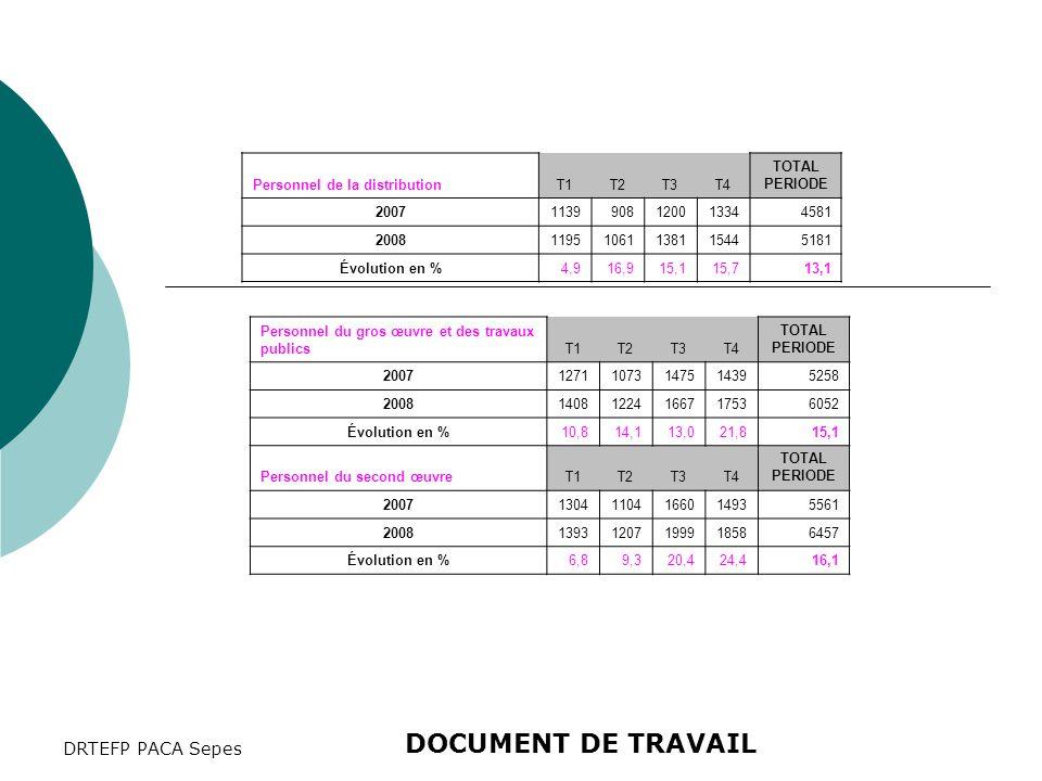 DRTEFP PACA Sepes Personnel de la distributionT1T2T3T4 TOTAL PERIODE 20071139908120013344581 200811951061138115445181 Évolution en %4,916,915,115,713,