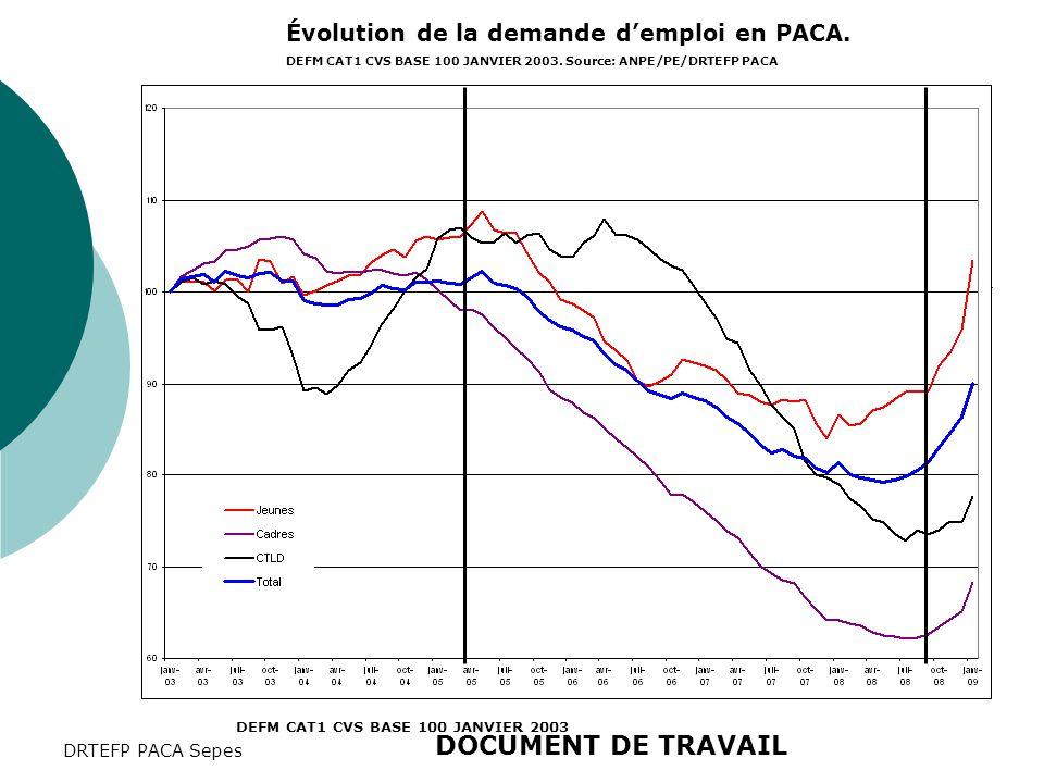 DRTEFP PACA Sepes Évolution de la demande d'emploi en PACA. DEFM CAT1 CVS BASE 100 JANVIER 2003. Source: ANPE/PE/DRTEFP PACA DEFM CAT1 CVS BASE 100 JA