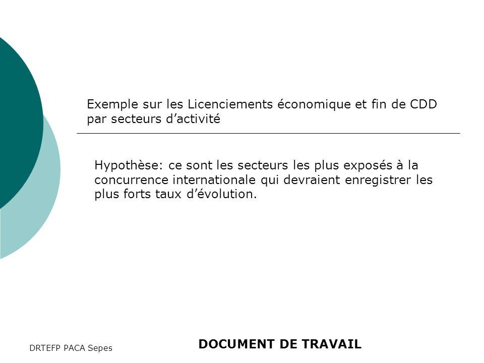 DRTEFP PACA Sepes Exemple sur les Licenciements économique et fin de CDD par secteurs d'activité Hypothèse: ce sont les secteurs les plus exposés à la