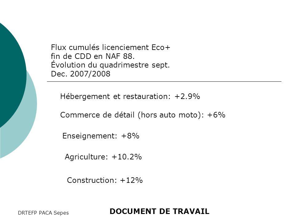 DRTEFP PACA Sepes Flux cumulés licenciement Eco+ fin de CDD en NAF 88. Évolution du quadrimestre sept. Dec. 2007/2008 Hébergement et restauration: +2.