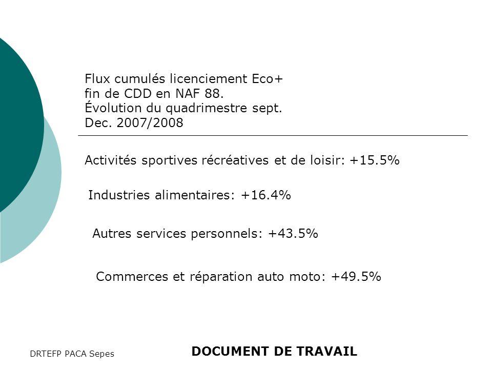 DRTEFP PACA Sepes Flux cumulés licenciement Eco+ fin de CDD en NAF 88. Évolution du quadrimestre sept. Dec. 2007/2008 Activités sportives récréatives