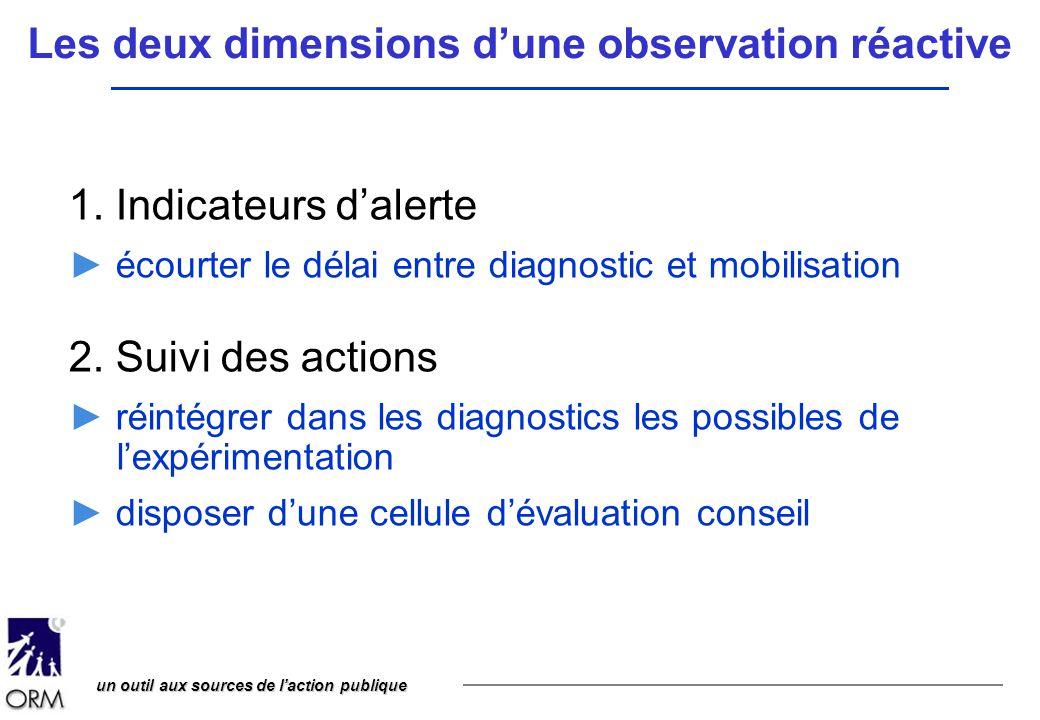 un outil aux sources de l'action publique Les deux dimensions d'une observation réactive 1. Indicateurs d'alerte ► écourter le délai entre diagnostic
