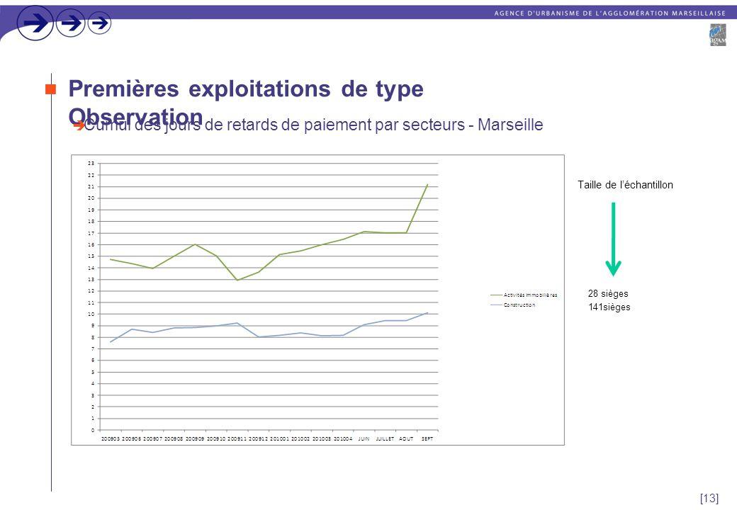 [13] Premières exploitations de type Observation  Cumul des jours de retards de paiement par secteurs - Marseille 28 sièges 141sièges Taille de l'échantillon