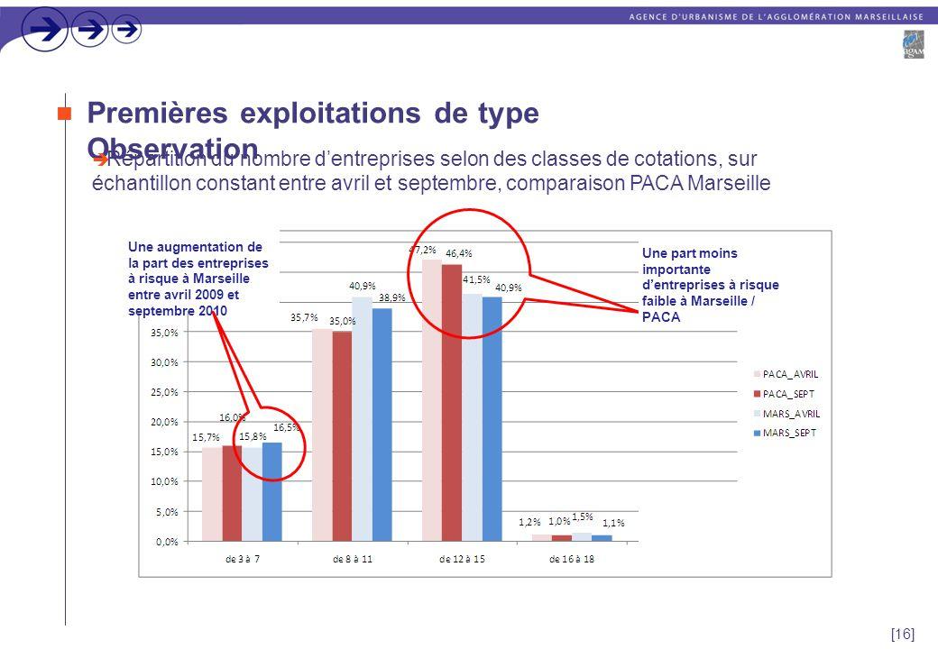 [16] Premières exploitations de type Observation  Répartition du nombre d'entreprises selon des classes de cotations, sur échantillon constant entre avril et septembre, comparaison PACA Marseille Une part moins importante d'entreprises à risque faible à Marseille / PACA Une augmentation de la part des entreprises à risque à Marseille entre avril 2009 et septembre 2010
