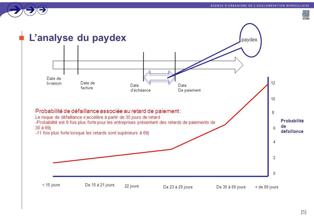 [5] L'analyse du paydex Date de livraison Date de facture Date d'échéance Date De paiement paydex < 15 joursDe 15 à 21 jours 22 jours De 23 à 29 joursDe 30 à 69 jours+ de 69 jours Probabilité de défaillance 0 2 4 6 8 10 12 Probabilité de défaillance associée au retard de paiement : Le risque de défaillance s'accélère à partir de 30 jours de retard -Probabilité est 6 fois plus forte pour les entreprises présentant des retards de paiements de 30 à 69j -11 fois plus forte lorsque les retards sont supérieurs à 69j