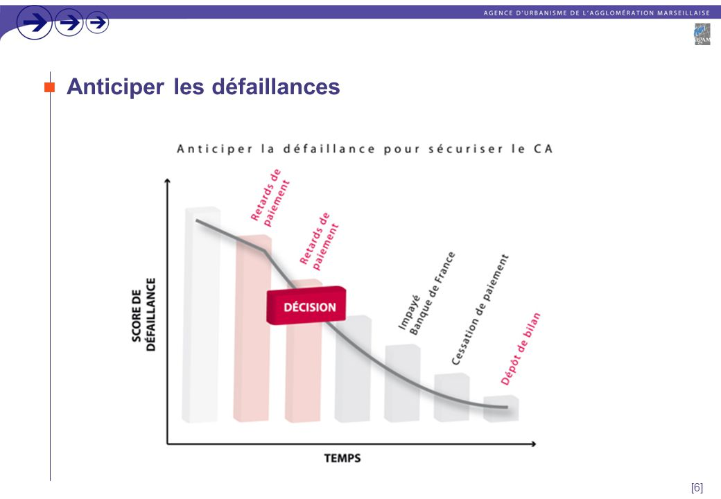 [6] Anticiper les défaillances